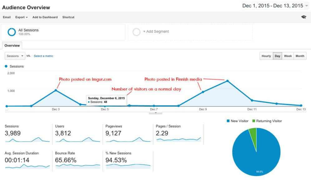 Google analytics screenshot (Aarography)
